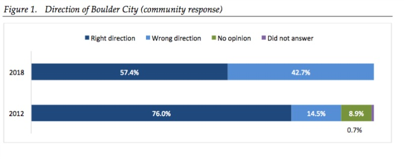 Survey Results Direction Bouldr City, NV
