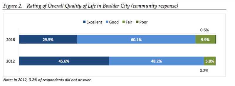 Boulder City, NV Quality of life
