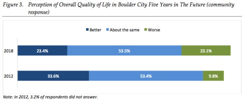 5 Years Boulder City, NV Quality