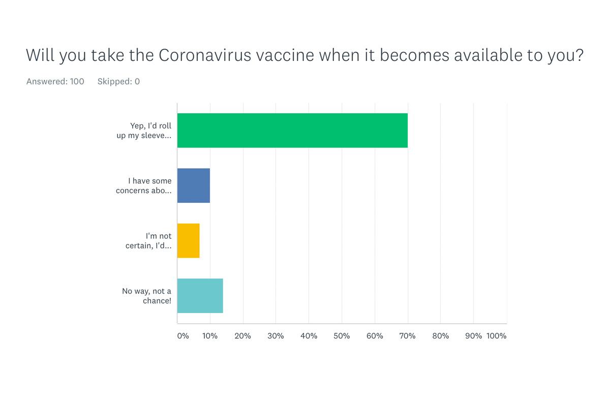 Vaccine Poll Results Boulder City, Nevada