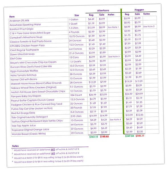 Price Comparison of Haggen and Albertsons in Boulder City, Nevada