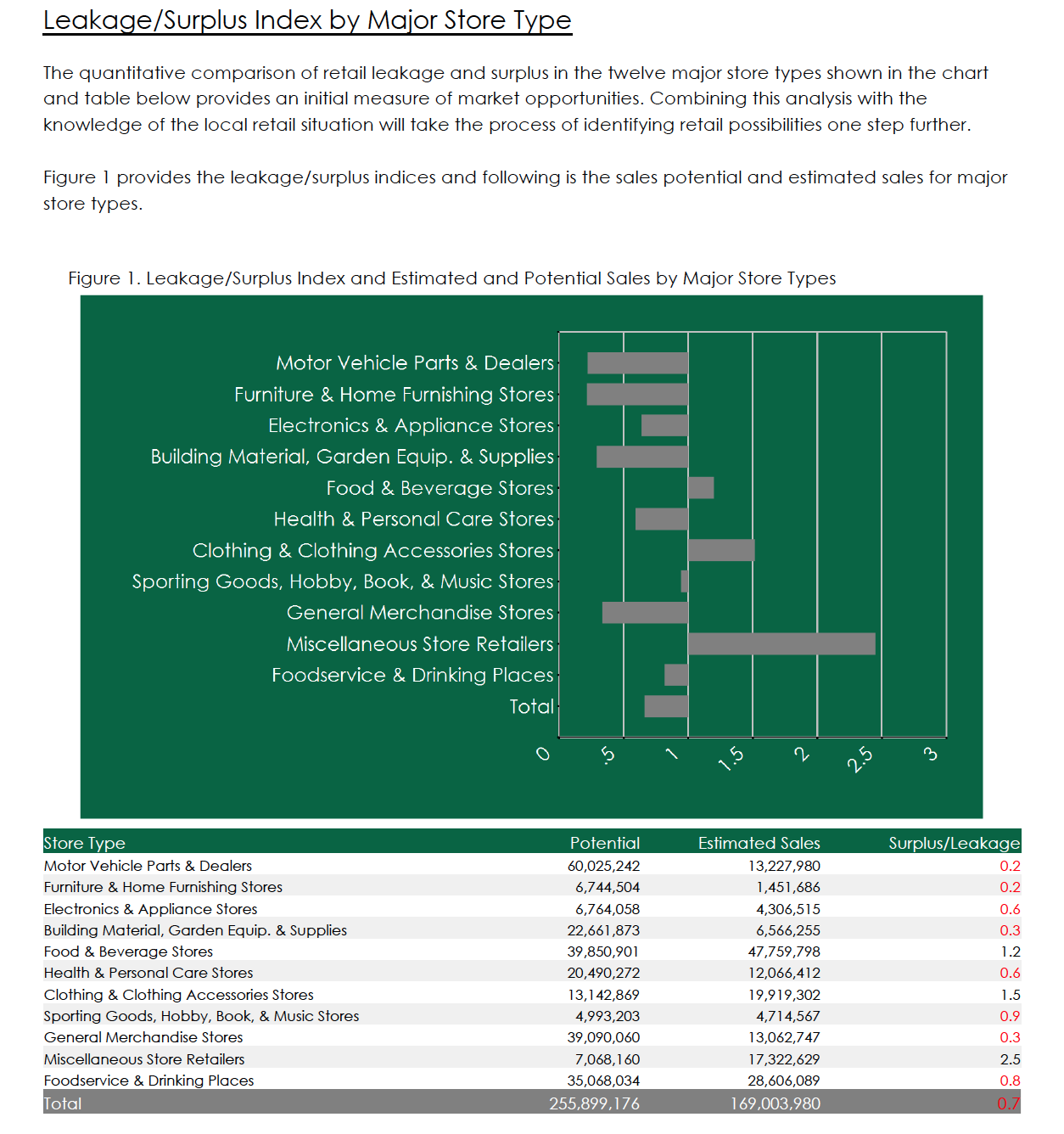Buxton Analysis Summary Chart Boulder City, NV