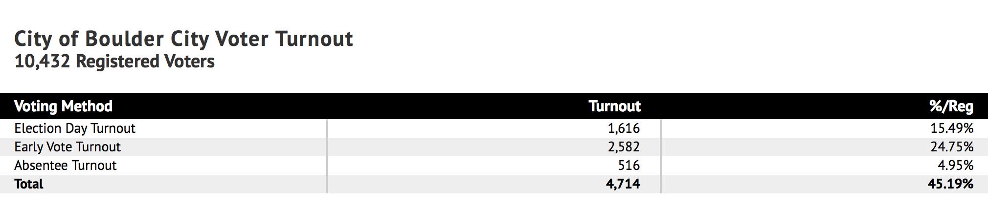 Boulder City Voter Turnout Stats 2019