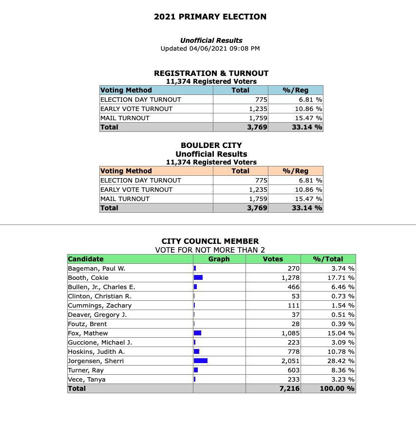 Primary Election Results Boulder City, NV