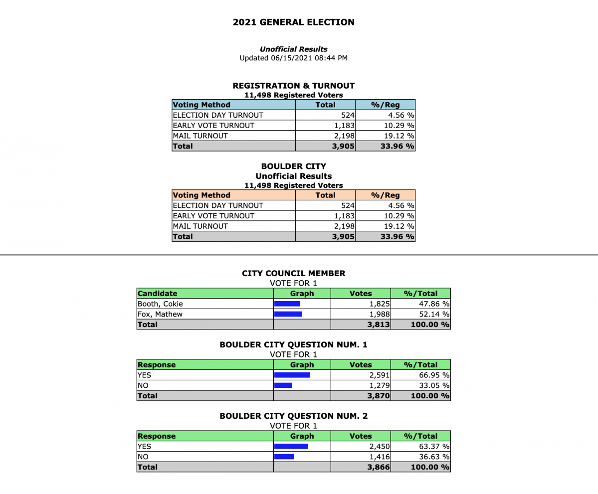 Unofficial Election Results 2021 Boulder City, NV